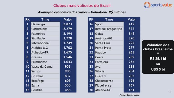 Foto: Divulgação/Sports Value